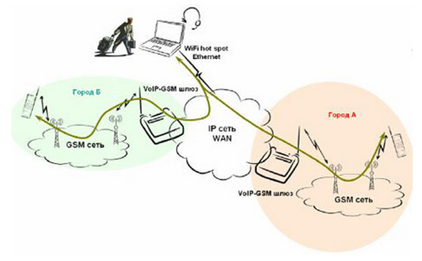 AP-GS1004C - VoIP-GSM шлюз, 4 GSM канала, SIP & H.323, CallBack, SMS. Порты 4хFXO, Ethernet 2x10/100 (p/n ADD-AP-GS1004C), цена 89 448,87 руб., купить в России — ugra.ru (ID#360601297)