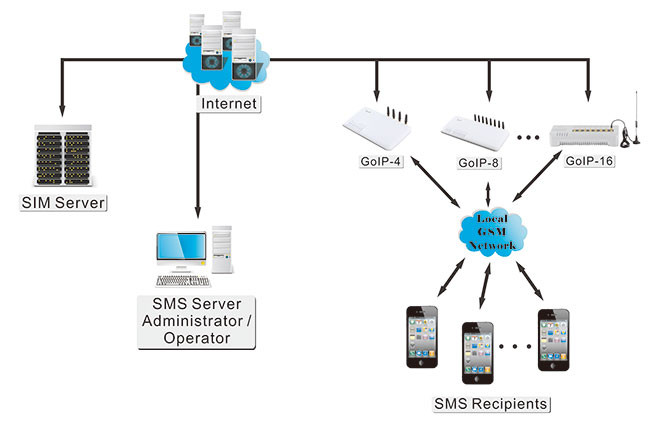 VoIP-GSM шлюз AddPac AP-GS1002A купить с доставкой (AP-GS1002A) | VoIP-systems