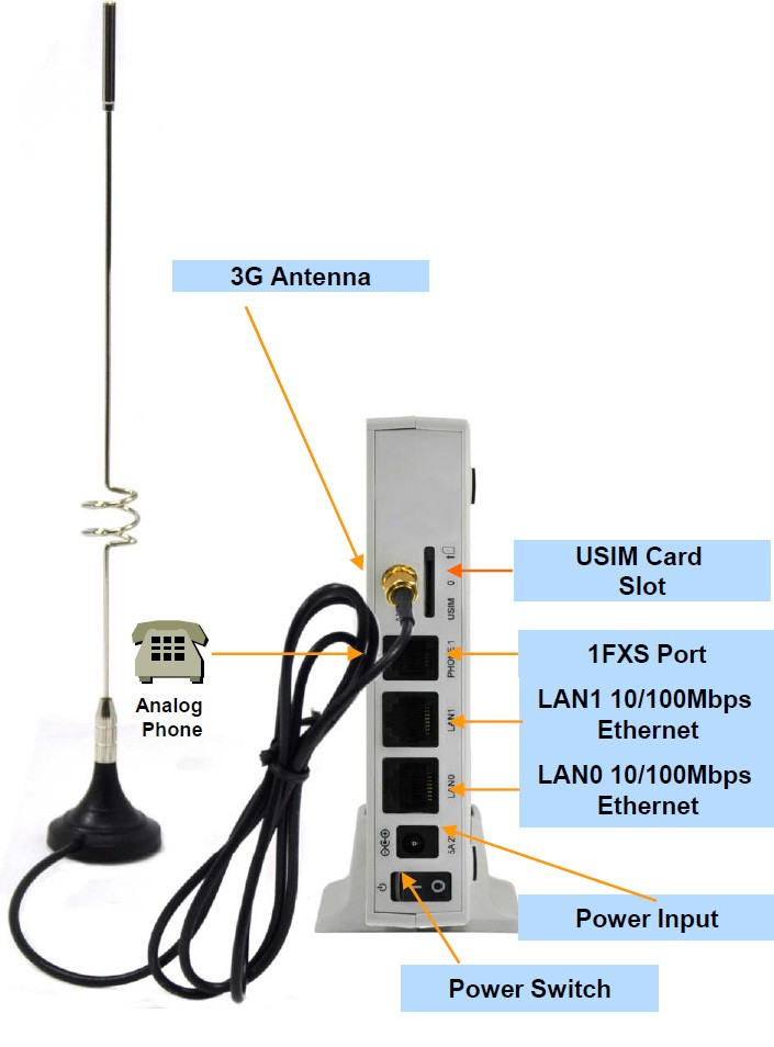 Шлюз AP-GS1004A - VoIP-GSM шлюз, 4 GSM канала, SIP & H.323, CallBack, SMS. Порты Ethernet 2x10/100 M - ADD-AP-GS1004A | IT компоненты и решения Srv-Trade