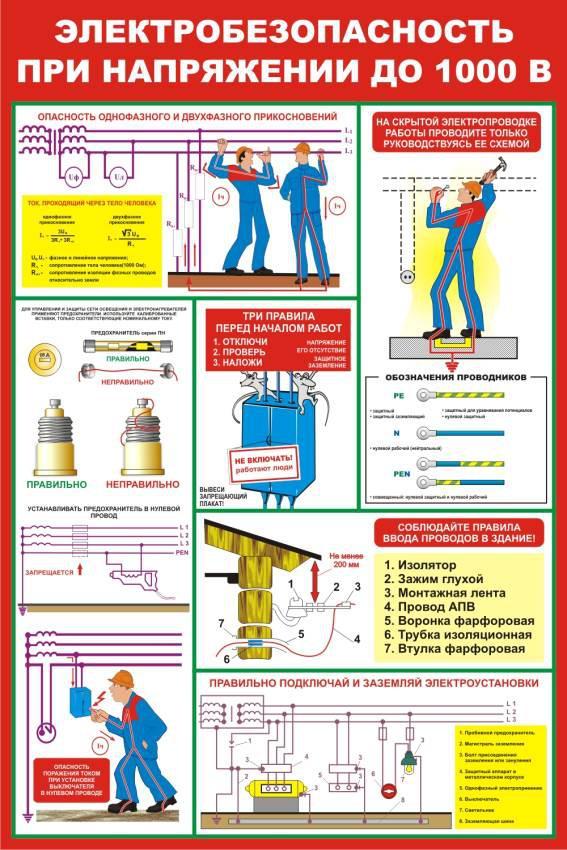 Стенды по охране труда купить в Москве | Стенды