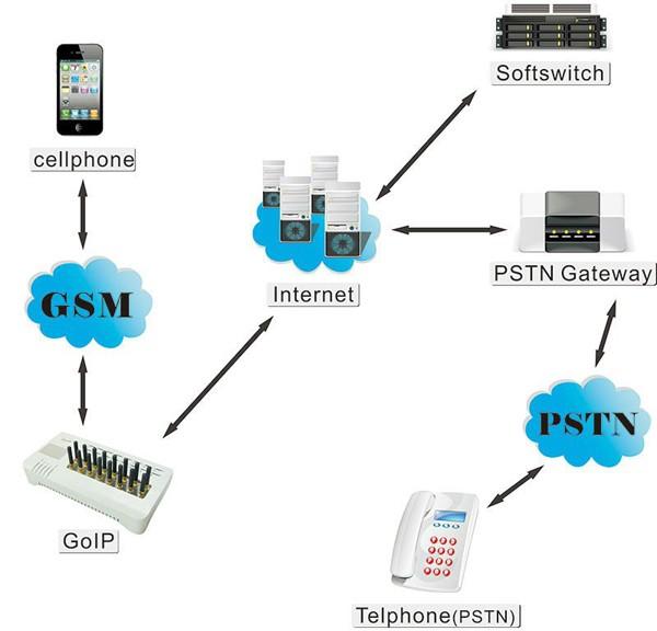 AP-GS1002B - VoIP-GSM шлюз, 2 GSM канала, SIP & H.323, CallBack, SMS. Порты 2хFXS, Ethernet 2x10/100 цена, купить в СвязьКомплект
